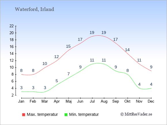 Genomsnittliga temperaturer i Waterford -natt och dag: Januari 3;8. Februari 3;8. Mars 3;10. April 5;12. Maj 7;15. Juni 9;17. Juli 11;19. Augusti 11;19. September 9;17. Oktober 8;14. November 4;11. December 4;9.