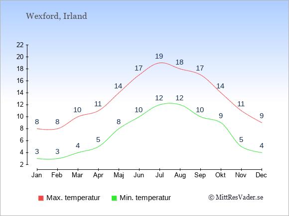Genomsnittliga temperaturer i Wexford -natt och dag: Januari 3;8. Februari 3;8. Mars 4;10. April 5;11. Maj 8;14. Juni 10;17. Juli 12;19. Augusti 12;18. September 10;17. Oktober 9;14. November 5;11. December 4;9.