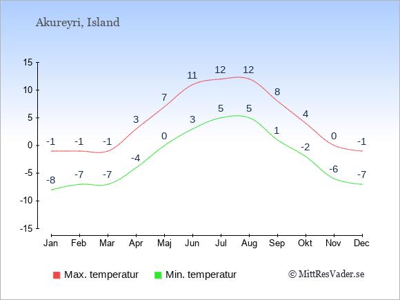 Genomsnittliga temperaturer i Akureyri -natt och dag: Januari -8;-1. Februari -7;-1. Mars -7;-1. April -4;3. Maj 0;7. Juni 3;11. Juli 5;12. Augusti 5;12. September 1;8. Oktober -2;4. November -6;0. December -7;-1.