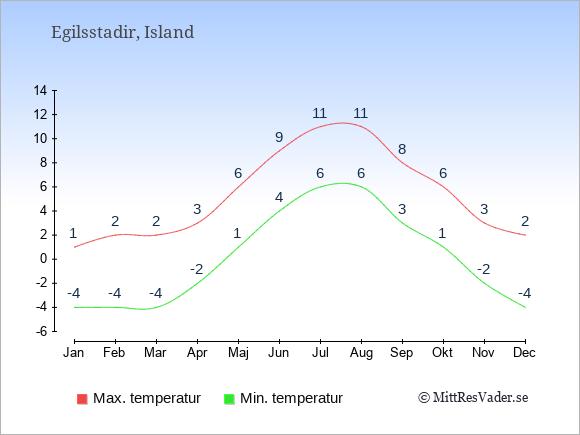 Genomsnittliga temperaturer i Egilsstadir -natt och dag: Januari -4;1. Februari -4;2. Mars -4;2. April -2;3. Maj 1;6. Juni 4;9. Juli 6;11. Augusti 6;11. September 3;8. Oktober 1;6. November -2;3. December -4;2.