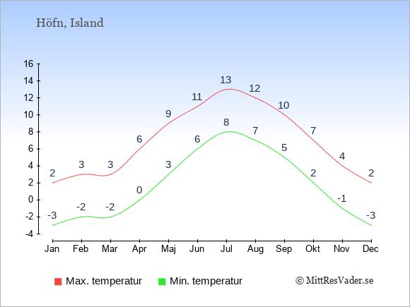 Genomsnittliga temperaturer i Höfn -natt och dag: Januari -3;2. Februari -2;3. Mars -2;3. April 0;6. Maj 3;9. Juni 6;11. Juli 8;13. Augusti 7;12. September 5;10. Oktober 2;7. November -1;4. December -3;2.