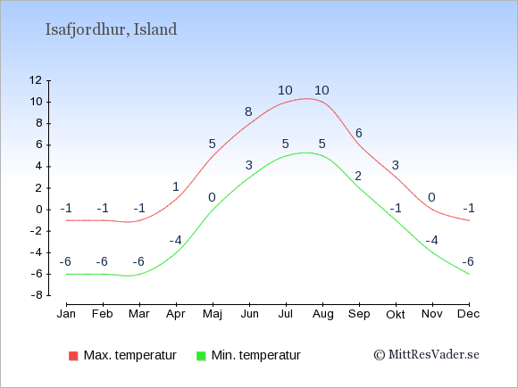 Genomsnittliga temperaturer i Isafjordhur -natt och dag: Januari -6;-1. Februari -6;-1. Mars -6;-1. April -4;1. Maj 0;5. Juni 3;8. Juli 5;10. Augusti 5;10. September 2;6. Oktober -1;3. November -4;0. December -6;-1.