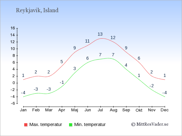 Genomsnittliga temperaturer i Reykjavik -natt och dag: Januari -4;1. Februari -3;2. Mars -3;2. April -1;5. Maj 3;9. Juni 6;11. Juli 7;13. Augusti 7;12. September 4;9. Oktober 1;6. November -2;2. December -4;1.