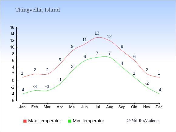 Genomsnittliga temperaturer i Thingvellir -natt och dag: Januari -4;1. Februari -3;2. Mars -3;2. April -1;5. Maj 3;9. Juni 6;11. Juli 7;13. Augusti 7;12. September 4;9. Oktober 1;6. November -2;2. December -4;1.