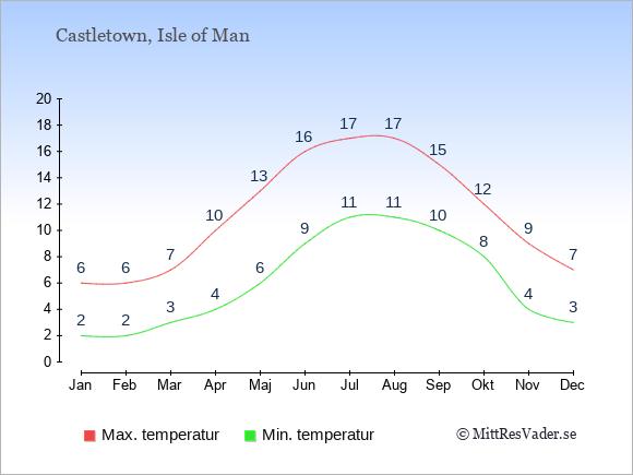 Genomsnittliga temperaturer i Castletown -natt och dag: Januari 2;6. Februari 2;6. Mars 3;7. April 4;10. Maj 6;13. Juni 9;16. Juli 11;17. Augusti 11;17. September 10;15. Oktober 8;12. November 4;9. December 3;7.