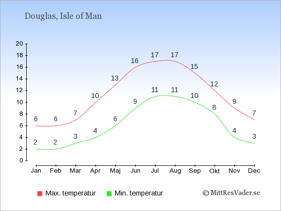 Genomsnittliga temperaturer på Isle of Man -natt och dag: Januari 2;6. Februari 2;6. Mars 3;7. April 4;10. Maj 6;13. Juni 9;16. Juli 11;17. Augusti 11;17. September 10;15. Oktober 8;12. November 4;9. December 3;7.