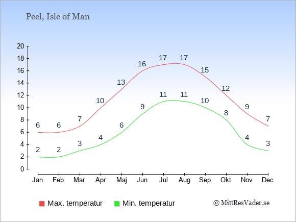 Genomsnittliga temperaturer i Peel -natt och dag: Januari 2;6. Februari 2;6. Mars 3;7. April 4;10. Maj 6;13. Juni 9;16. Juli 11;17. Augusti 11;17. September 10;15. Oktober 8;12. November 4;9. December 3;7.