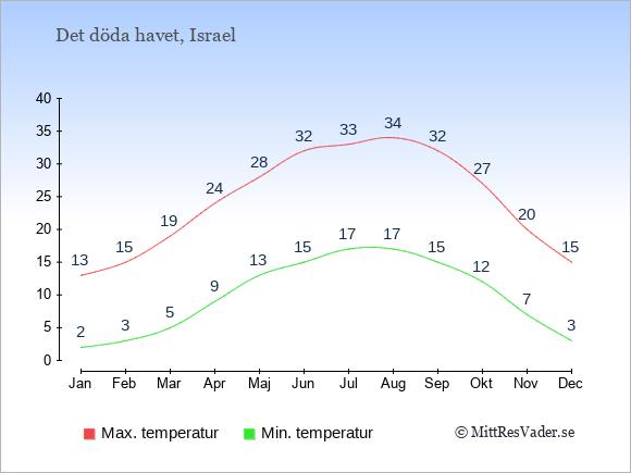 Genomsnittliga temperaturer vid Det döda havet -natt och dag: Januari 2;13. Februari 3;15. Mars 5;19. April 9;24. Maj 13;28. Juni 15;32. Juli 17;33. Augusti 17;34. September 15;32. Oktober 12;27. November 7;20. December 3;15.