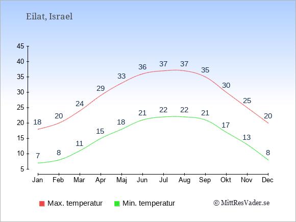 Genomsnittliga temperaturer i Eilat -natt och dag: Januari 7;18. Februari 8;20. Mars 11;24. April 15;29. Maj 18;33. Juni 21;36. Juli 22;37. Augusti 22;37. September 21;35. Oktober 17;30. November 13;25. December 8;20.