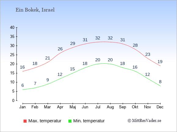 Genomsnittliga temperaturer i Ein Bokek -natt och dag: Januari 6;16. Februari 7;18. Mars 9;21. April 12;26. Maj 15;29. Juni 18;31. Juli 20;32. Augusti 20;32. September 18;31. Oktober 16;28. November 12;23. December 8;19.