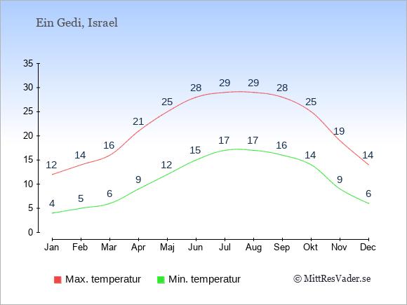 Genomsnittliga temperaturer i Ein Gedi -natt och dag: Januari 4;12. Februari 5;14. Mars 6;16. April 9;21. Maj 12;25. Juni 15;28. Juli 17;29. Augusti 17;29. September 16;28. Oktober 14;25. November 9;19. December 6;14.