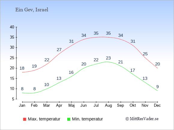 Genomsnittliga temperaturer i Ein Gev -natt och dag: Januari 8;18. Februari 8;19. Mars 10;22. April 13;27. Maj 16;31. Juni 20;34. Juli 22;35. Augusti 23;35. September 21;34. Oktober 17;31. November 13;25. December 9;20.