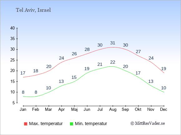 Genomsnittliga temperaturer i Tel Aviv -natt och dag: Januari 8;17. Februari 8;18. Mars 10;20. April 13;24. Maj 15;26. Juni 19;28. Juli 21;30. Augusti 22;31. September 20;30. Oktober 17;27. November 13;24. December 10;19.