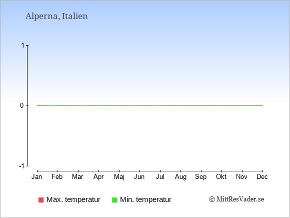 Temperaturer i Alperna -dag och natt.