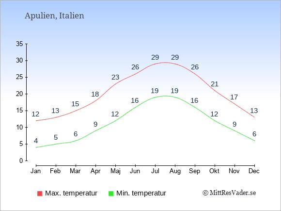 Genomsnittliga temperaturer i Apulien -natt och dag: Januari 4;12. Februari 5;13. Mars 6;15. April 9;18. Maj 12;23. Juni 16;26. Juli 19;29. Augusti 19;29. September 16;26. Oktober 12;21. November 9;17. December 6;13.