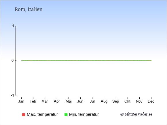 Temperaturer i Italien -dag och natt.