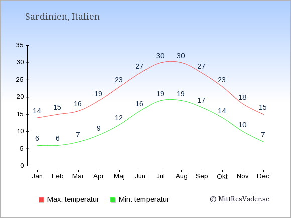 Genomsnittliga temperaturer på Sardinien -natt och dag: Januari 6;14. Februari 6;15. Mars 7;16. April 9;19. Maj 12;23. Juni 16;27. Juli 19;30. Augusti 19;30. September 17;27. Oktober 14;23. November 10;18. December 7;15.