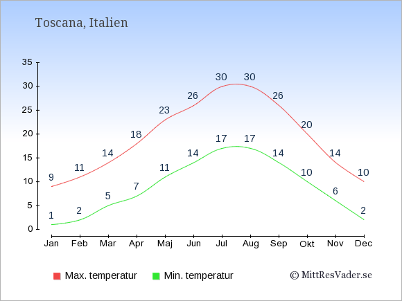 Genomsnittliga temperaturer i Toscana -natt och dag: Januari 1;9. Februari 2;11. Mars 5;14. April 7;18. Maj 11;23. Juni 14;26. Juli 17;30. Augusti 17;30. September 14;26. Oktober 10;20. November 6;14. December 2;10.