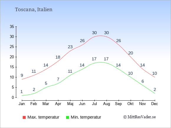 Genomsnittliga temperaturer i Toscana -natt och dag: Januari 1;9. Februari 2;11. Mars 5;14. April 7;18. Maj 11;23. Juni 14;26. Juli 17;30. Augusti 17;30. September 14;26. Oktober 10;20. November 6;14. December 2;10.