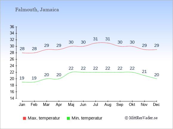 Genomsnittliga temperaturer i Falmouth -natt och dag: Januari 19;28. Februari 19;28. Mars 20;29. April 20;29. Maj 22;30. Juni 22;30. Juli 22;31. Augusti 22;31. September 22;30. Oktober 22;30. November 21;29. December 20;29.