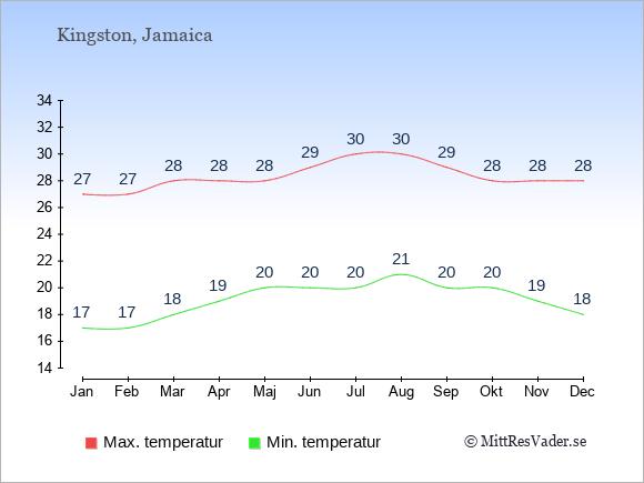 Genomsnittliga temperaturer i Kingston -natt och dag: Januari 17;27. Februari 17;27. Mars 18;28. April 19;28. Maj 20;28. Juni 20;29. Juli 20;30. Augusti 21;30. September 20;29. Oktober 20;28. November 19;28. December 18;28.