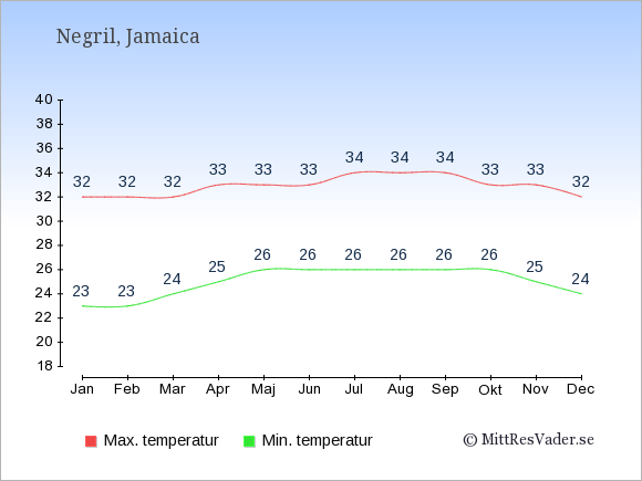 Genomsnittliga temperaturer i Negril -natt och dag: Januari 23;32. Februari 23;32. Mars 24;32. April 25;33. Maj 26;33. Juni 26;33. Juli 26;34. Augusti 26;34. September 26;34. Oktober 26;33. November 25;33. December 24;32.