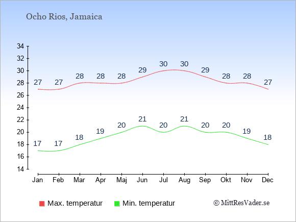 Genomsnittliga temperaturer i Ocho Rios -natt och dag: Januari 17;27. Februari 17;27. Mars 18;28. April 19;28. Maj 20;28. Juni 21;29. Juli 20;30. Augusti 21;30. September 20;29. Oktober 20;28. November 19;28. December 18;27.