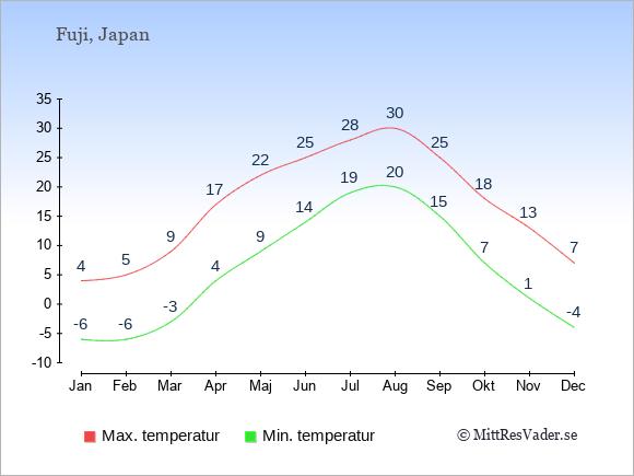 Genomsnittliga temperaturer vid Fuji -natt och dag: Januari -6;4. Februari -6;5. Mars -3;9. April 4;17. Maj 9;22. Juni 14;25. Juli 19;28. Augusti 20;30. September 15;25. Oktober 7;18. November 1;13. December -4;7.