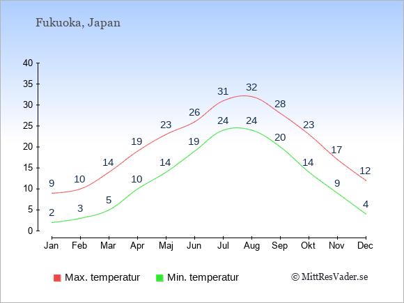Genomsnittliga temperaturer i Fukuoka -natt och dag: Januari 2;9. Februari 3;10. Mars 5;14. April 10;19. Maj 14;23. Juni 19;26. Juli 24;31. Augusti 24;32. September 20;28. Oktober 14;23. November 9;17. December 4;12.