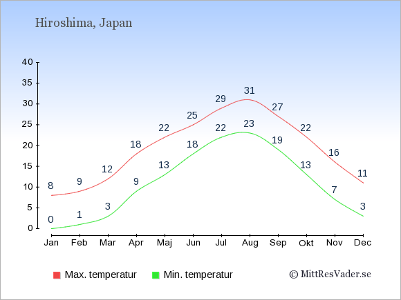 Genomsnittliga temperaturer i Hiroshima -natt och dag: Januari 0;8. Februari 1;9. Mars 3;12. April 9;18. Maj 13;22. Juni 18;25. Juli 22;29. Augusti 23;31. September 19;27. Oktober 13;22. November 7;16. December 3;11.