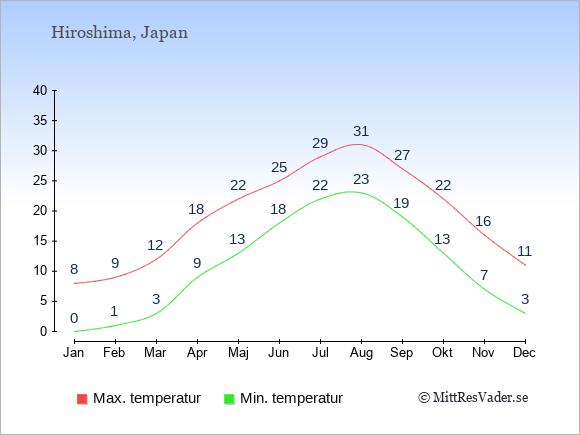Genomsnittliga temperaturer i Hiroshima -natt och dag: Januari 0;8. Februari 1;9. Mars 3;12. April 9;18. Maj 13;22. Juni 18;25. Juli 22;29. Augusti 23;31. September 19;27. Oktober 13;22. November 7;16. December 3;11.