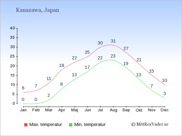 Genomsnittliga temperaturer i Kanazawa -natt och dag: Januari 0;6. Februari 0;7. Mars 2;11. April 8;18. Maj 13;22. Juni 17;25. Juli 22;30. Augusti 23;31. September 19;27. Oktober 13;21. November 7;15. December 3;10.