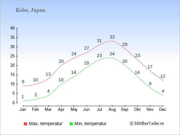 Genomsnittliga temperaturer i Kobe -natt och dag: Januari 1;9. Februari 2;10. Mars 4;13. April 10;20. Maj 14;24. Juni 19;27. Juli 23;31. Augusti 24;33. September 20;29. Oktober 14;23. November 8;17. December 4;12.
