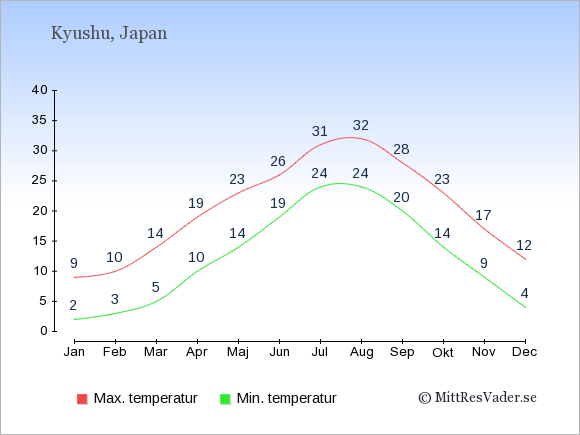 Genomsnittliga temperaturer på Kyushu -natt och dag: Januari 2;9. Februari 3;10. Mars 5;14. April 10;19. Maj 14;23. Juni 19;26. Juli 24;31. Augusti 24;32. September 20;28. Oktober 14;23. November 9;17. December 4;12.