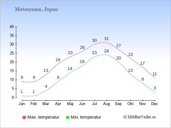 Genomsnittliga temperaturer i Matsuyama -natt och dag: Januari 1;9. Februari 1;9. Mars 4;13. April 9;19. Maj 14;23. Juni 18;26. Juli 23;30. Augusti 24;31. September 20;27. Oktober 13;22. November 8;17. December 3;11.