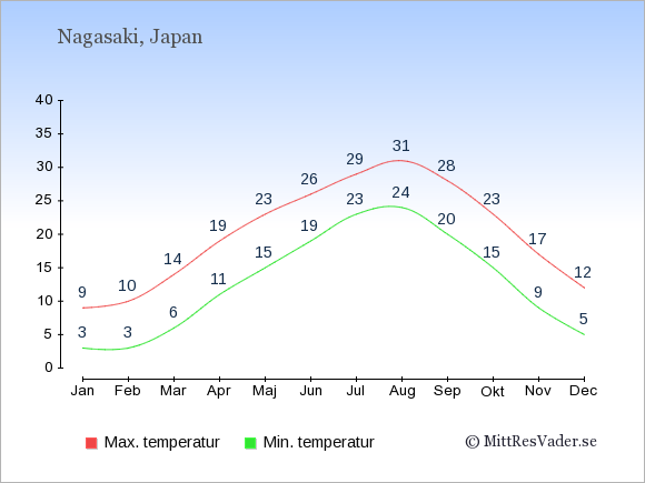 Genomsnittliga temperaturer i Nagasaki -natt och dag: Januari 3;9. Februari 3;10. Mars 6;14. April 11;19. Maj 15;23. Juni 19;26. Juli 23;29. Augusti 24;31. September 20;28. Oktober 15;23. November 9;17. December 5;12.