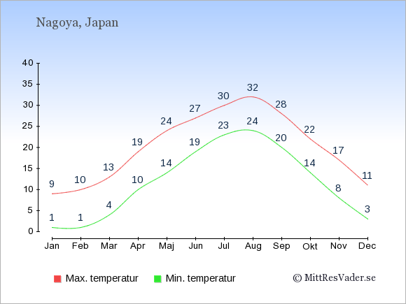 Genomsnittliga temperaturer i Nagoya -natt och dag: Januari 1;9. Februari 1;10. Mars 4;13. April 10;19. Maj 14;24. Juni 19;27. Juli 23;30. Augusti 24;32. September 20;28. Oktober 14;22. November 8;17. December 3;11.
