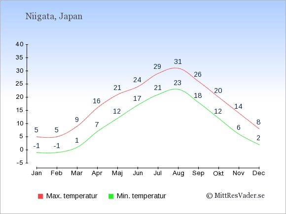 Genomsnittliga temperaturer i Niigata -natt och dag: Januari -1;5. Februari -1;5. Mars 1;9. April 7;16. Maj 12;21. Juni 17;24. Juli 21;29. Augusti 23;31. September 18;26. Oktober 12;20. November 6;14. December 2;8.