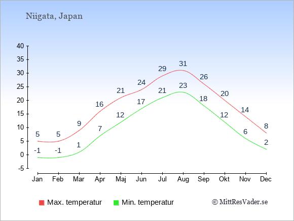 Genomsnittliga temperaturer i Niigata -natt och dag: Januari -1;5. Februari -1;5. Mars 1;9. April 7;16. Maj 12;21. Juni 17;24. Juli 21;29. Augusti 23;31. September 18;26. Oktober 12;20. November 6;14. December 2;8.