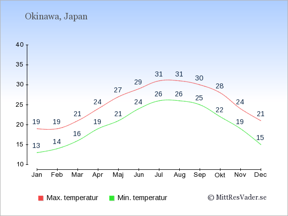 Genomsnittliga temperaturer på Okinawa -natt och dag: Januari 13;19. Februari 14;19. Mars 16;21. April 19;24. Maj 21;27. Juni 24;29. Juli 26;31. Augusti 26;31. September 25;30. Oktober 22;28. November 19;24. December 15;21.