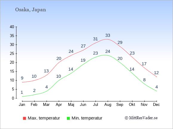 Genomsnittliga temperaturer i Osaka -natt och dag: Januari 1;9. Februari 2;10. Mars 4;13. April 10;20. Maj 14;24. Juni 19;27. Juli 23;31. Augusti 24;33. September 20;29. Oktober 14;23. November 8;17. December 4;12.