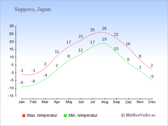 Genomsnittliga temperaturer i Sapporo -natt och dag: Januari -9;-1. Februari -8;-1. Mars -4;3. April 2;11. Maj 8;17. Juni 12;21. Juli 17;25. Augusti 19;26. September 13;22. Oktober 6;16. November 1;8. December -5;2.