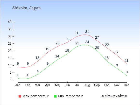 Genomsnittliga temperaturer på Shikoku -natt och dag: Januari 1;9. Februari 1;9. Mars 4;13. April 9;19. Maj 14;23. Juni 18;26. Juli 23;30. Augusti 24;31. September 20;27. Oktober 13;22. November 8;17. December 3;11.