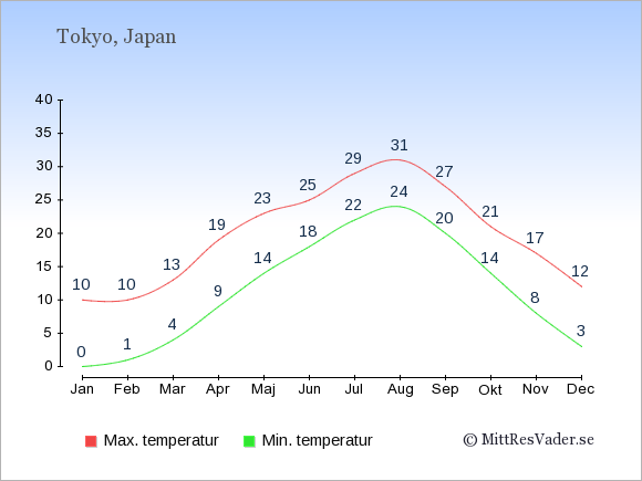 Genomsnittliga temperaturer i Tokyo -natt och dag: Januari 0;10. Februari 1;10. Mars 4;13. April 9;19. Maj 14;23. Juni 18;25. Juli 22;29. Augusti 24;31. September 20;27. Oktober 14;21. November 8;17. December 3;12.