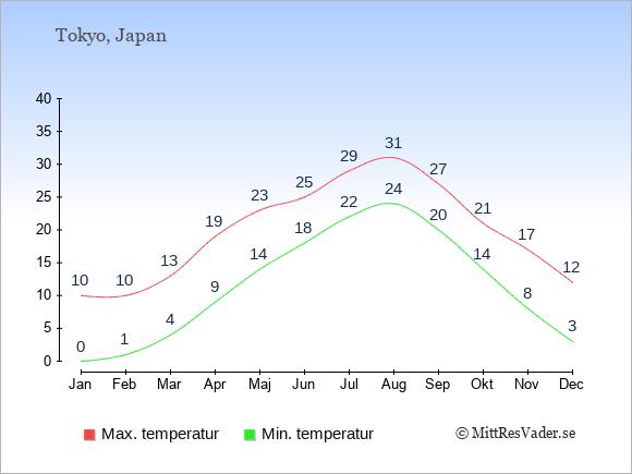 Temperaturer i Japan -dag och natt.