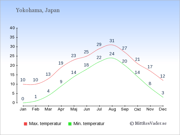 Genomsnittliga temperaturer i Yokohama -natt och dag: Januari 0;10. Februari 1;10. Mars 4;13. April 9;19. Maj 14;23. Juni 18;25. Juli 22;29. Augusti 24;31. September 20;27. Oktober 14;21. November 8;17. December 3;12.
