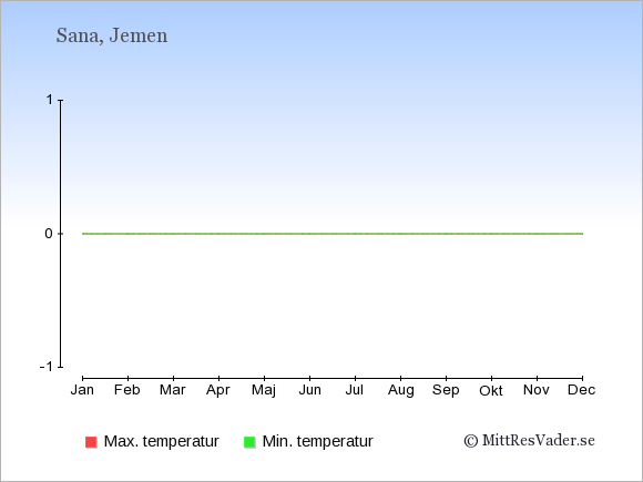 Temperaturer i Jemen -dag och natt.