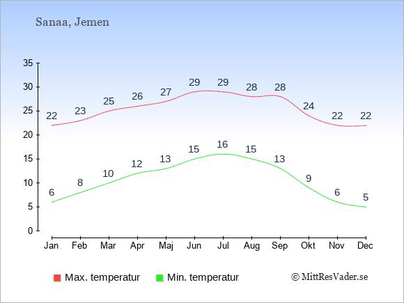 Genomsnittliga temperaturer i Jemen -natt och dag: Januari 6;22. Februari 8;23. Mars 10;25. April 12;26. Maj 13;27. Juni 15;29. Juli 16;29. Augusti 15;28. September 13;28. Oktober 9;24. November 6;22. December 5;22.