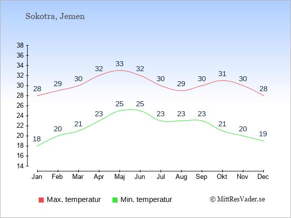 Temperaturer i Sokotra -dag och natt.
