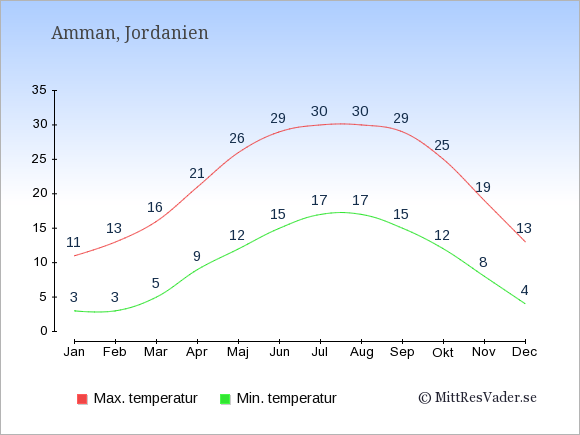 Genomsnittliga temperaturer i Jordanien -natt och dag: Januari 3;11. Februari 3;13. Mars 5;16. April 9;21. Maj 12;26. Juni 15;29. Juli 17;30. Augusti 17;30. September 15;29. Oktober 12;25. November 8;19. December 4;13.